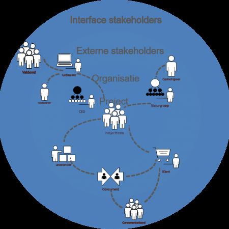 stakeholdermanagement